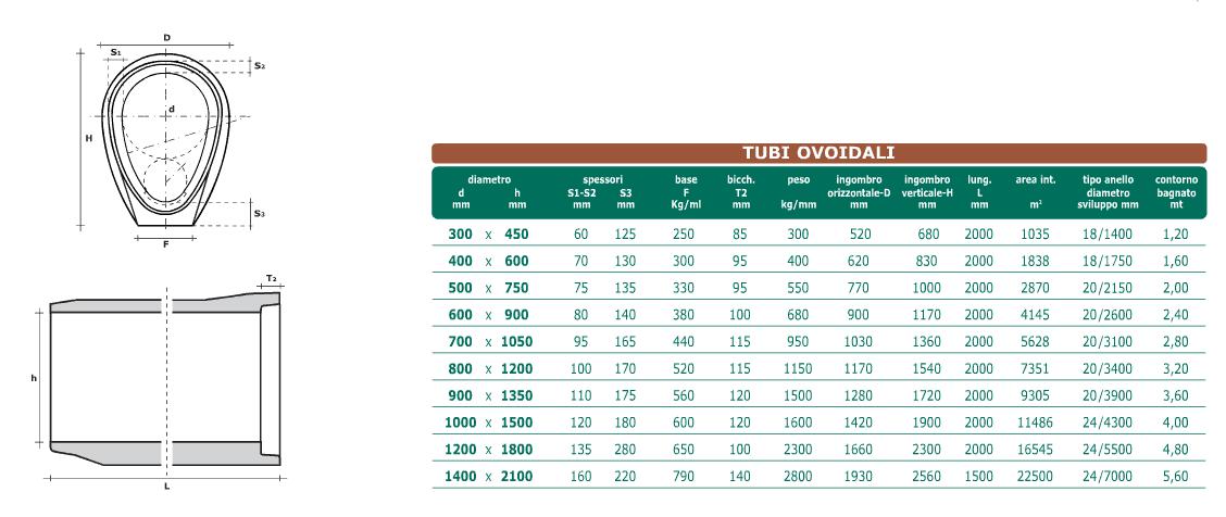 Dati tecnici tubi ovoidali