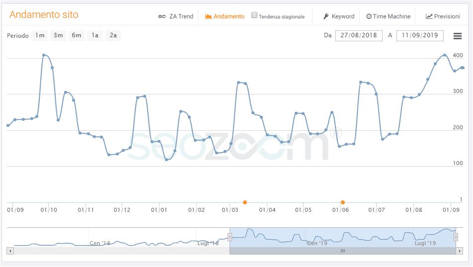 Analizza di frequente il tuo sito web e migliora i suoi punti deboli - IMPRIMIS