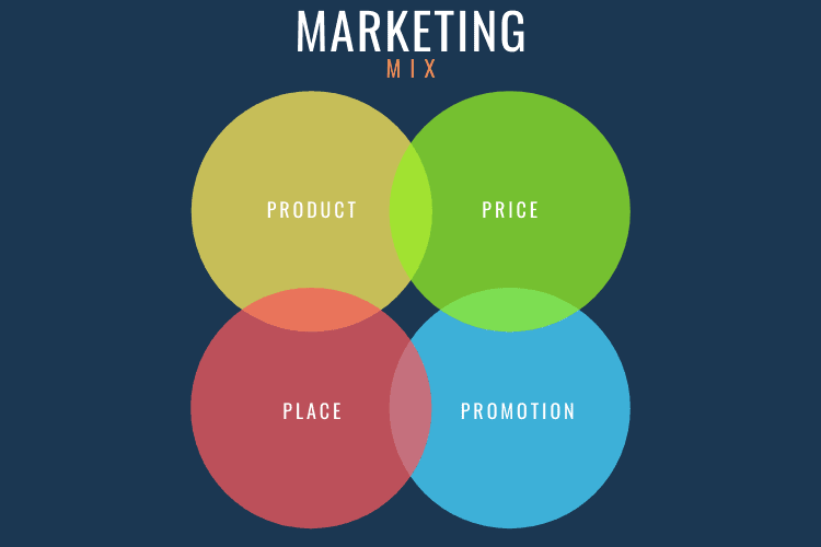 Branding: marketing mix