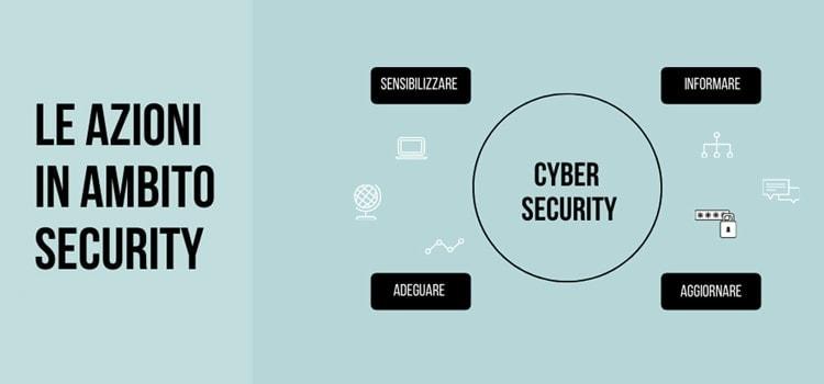 Cyber security: sicurezza aziendale