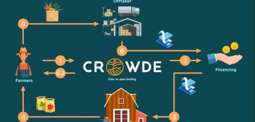 Crowde Targets to Digitalize 100,000 Farmers by 2021