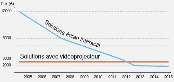 comparaison économique écran et vidéoprojecteur tactile