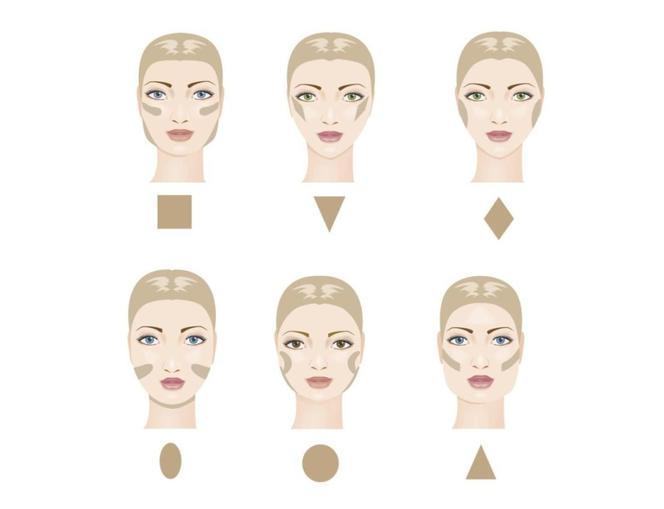 konturowanie twarzy - kształty