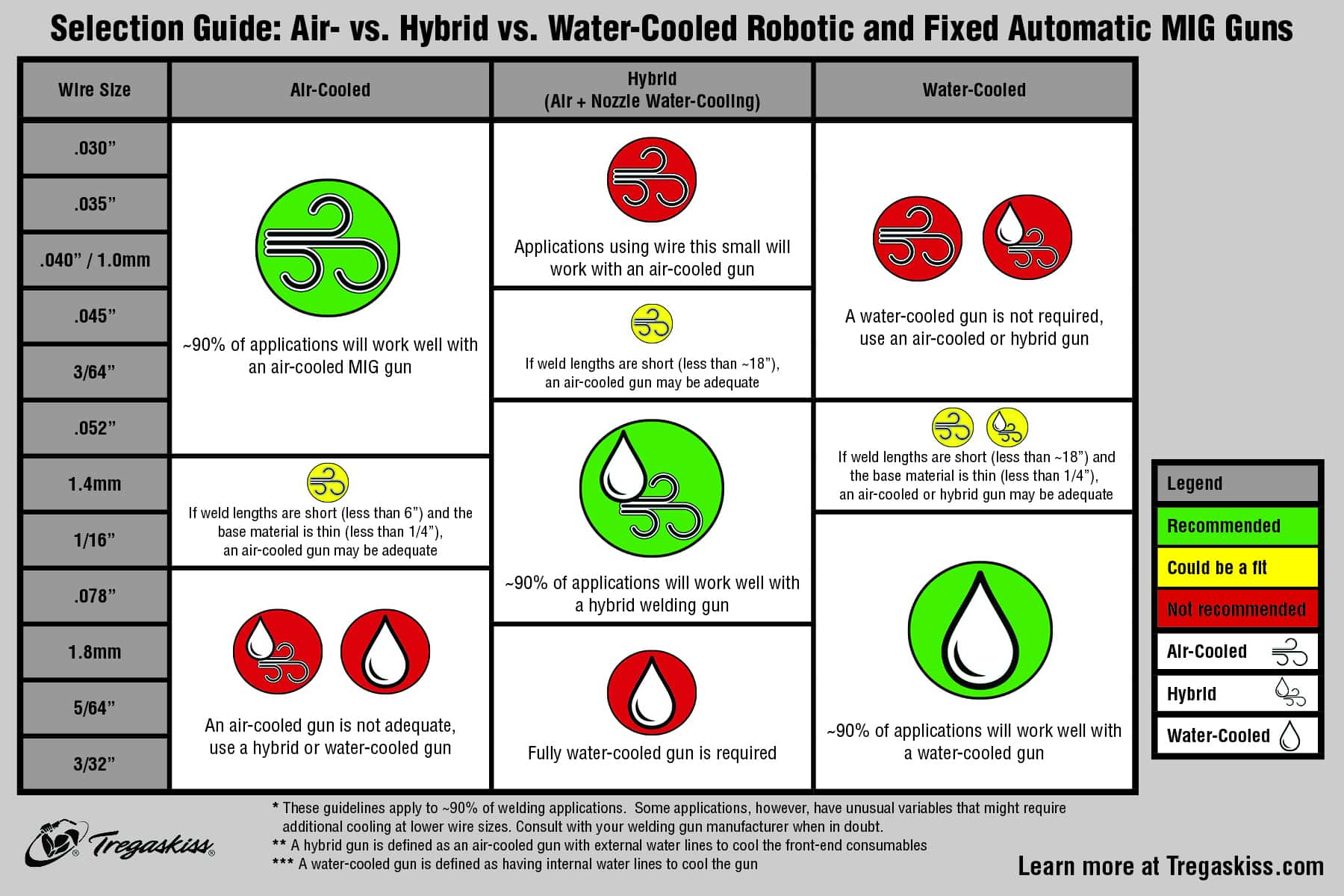 Chart with information on selecting air-cooled, water-cooled, hybrid robotic MIG guns