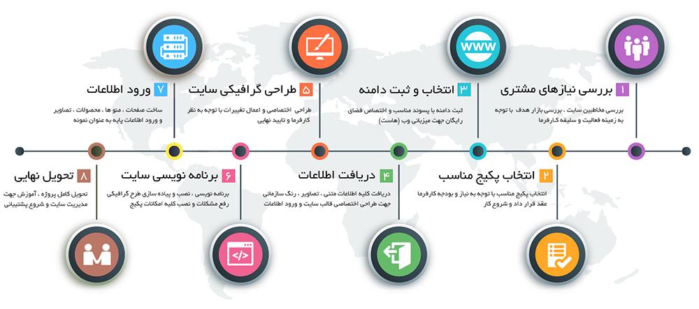 datacss - طراحی سایت زیبا در تبریز