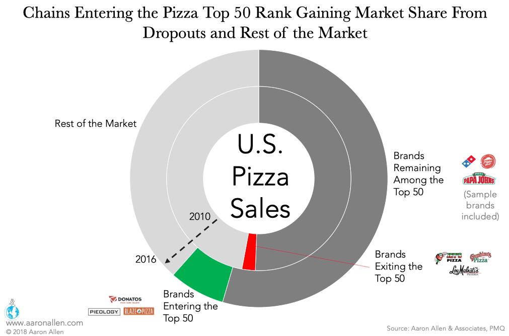 Pizza Industry Top 50 Rank