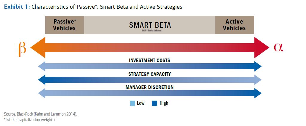 smart beta etfs - alpha etfs - enric jaimez