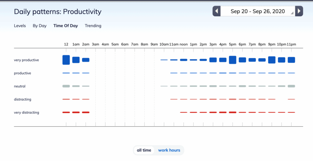 Daily productivity patterns