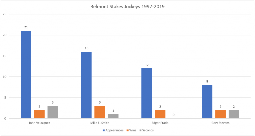 Belmont Stakes Top Jockeys 1997-2019 - Appearances, Wins and Seconds