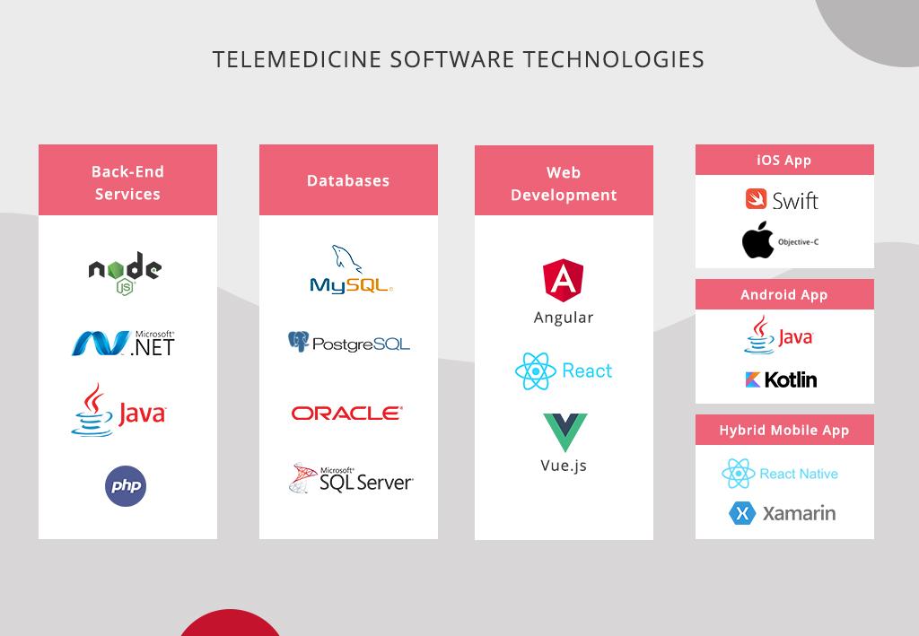 Telemedicine software technologies