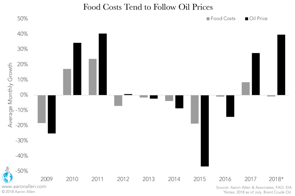 foodservice industry in the Middle East food and oil costs