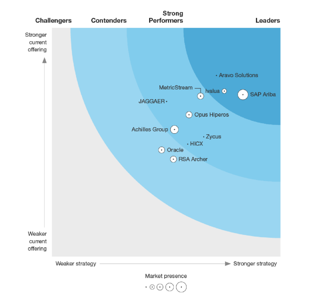Forrester Aravo_Supplier Risk And Performance Management Platforms
