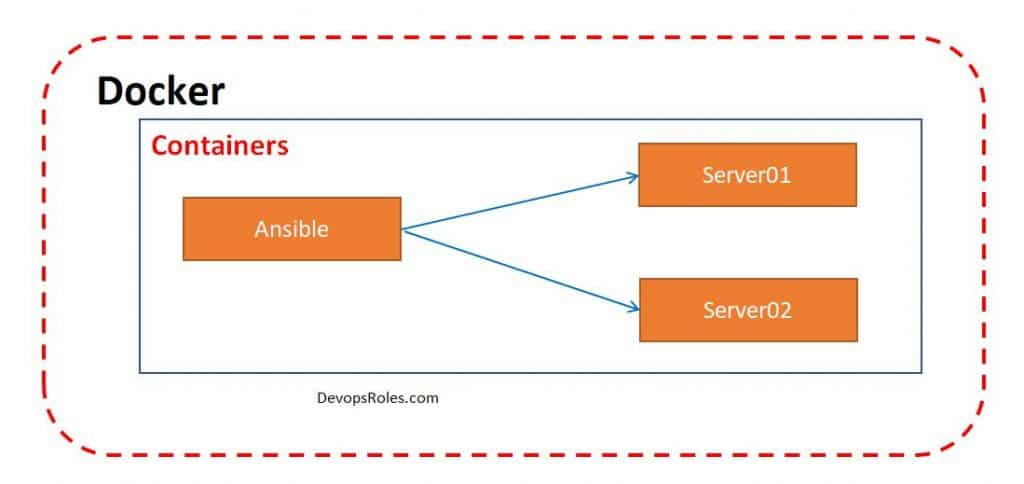DevOps Use Docker to hands-on Ansible