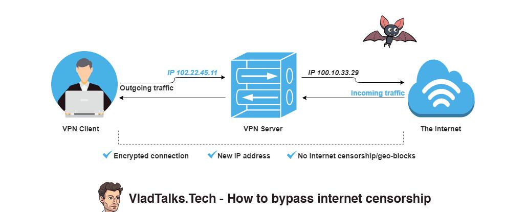 VPN for internet censorship