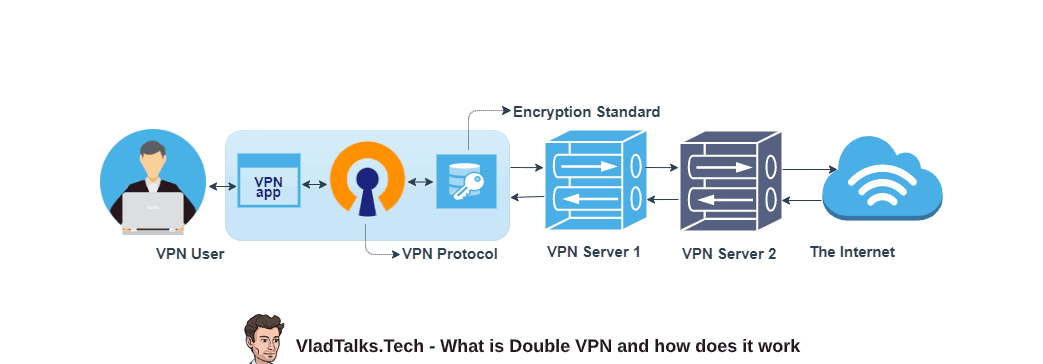Vlad Talks Tech describes what is Double VPN and how does it work