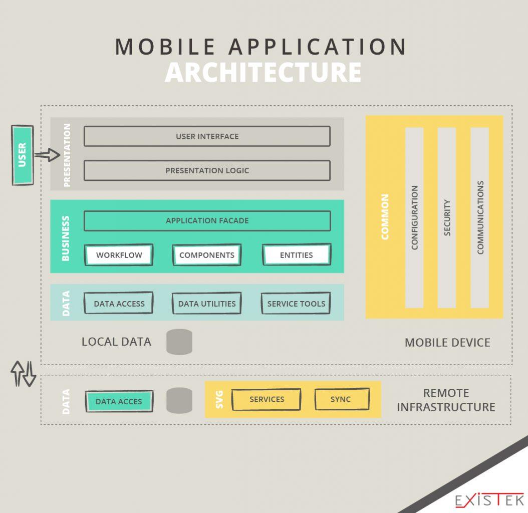 Mobile web Application Architecture schema 6