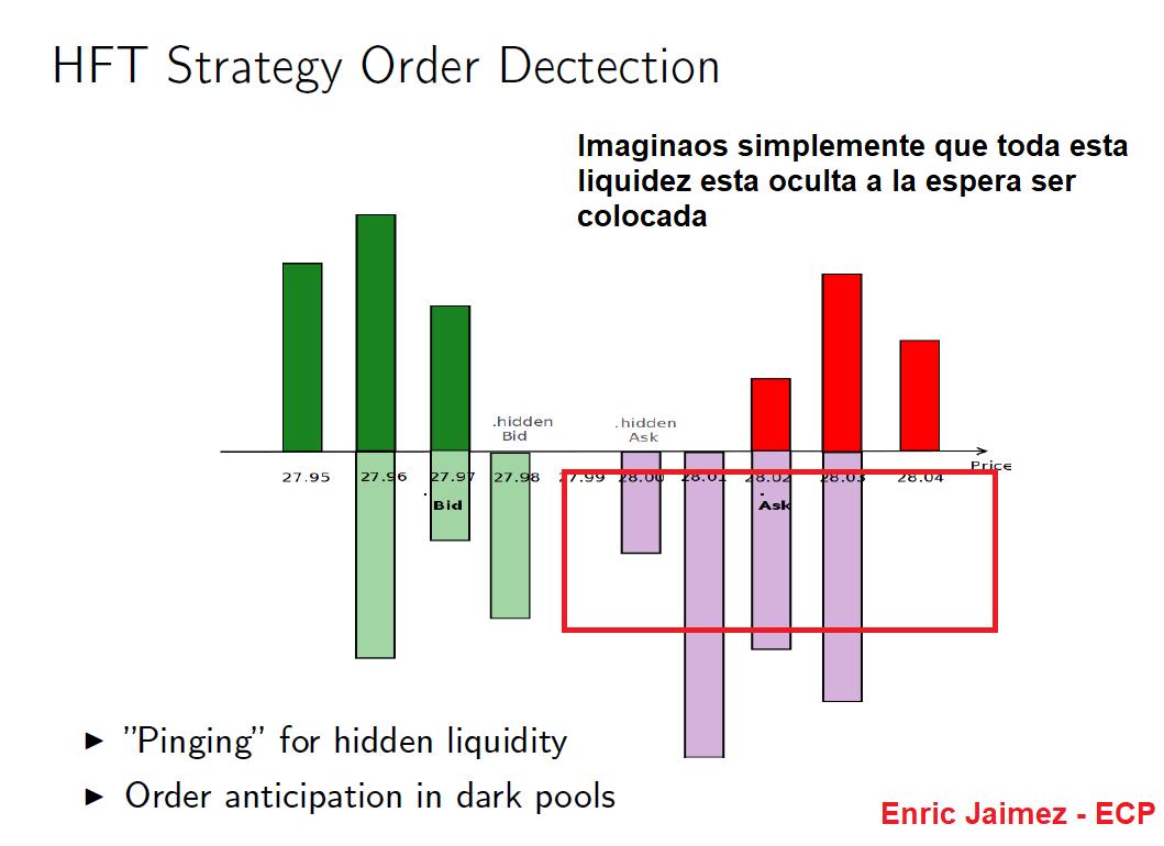 Fundamentos de Microestructura en Trading - Segmentación de ordenes / Enrutamiento - Enric Jaimez