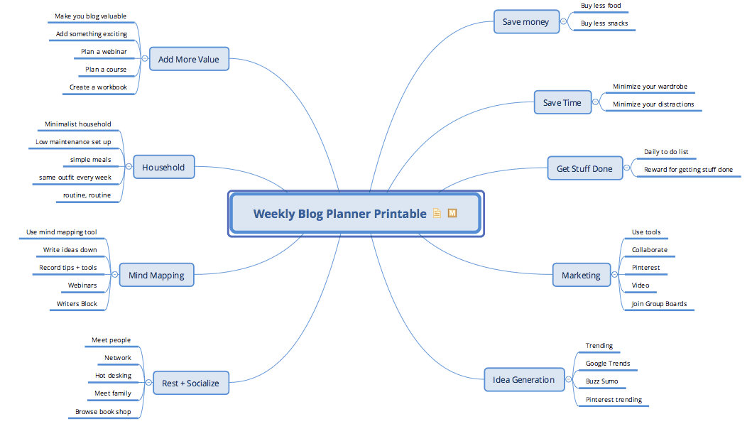 Weekly Blog Planner Mind-map