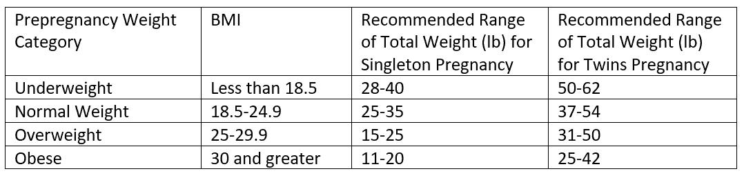 Singleton Pregnancy Weight Gain