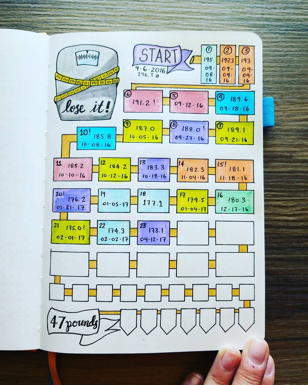 Reach Your Goals Using A Bullet Journal For Weight Loss And