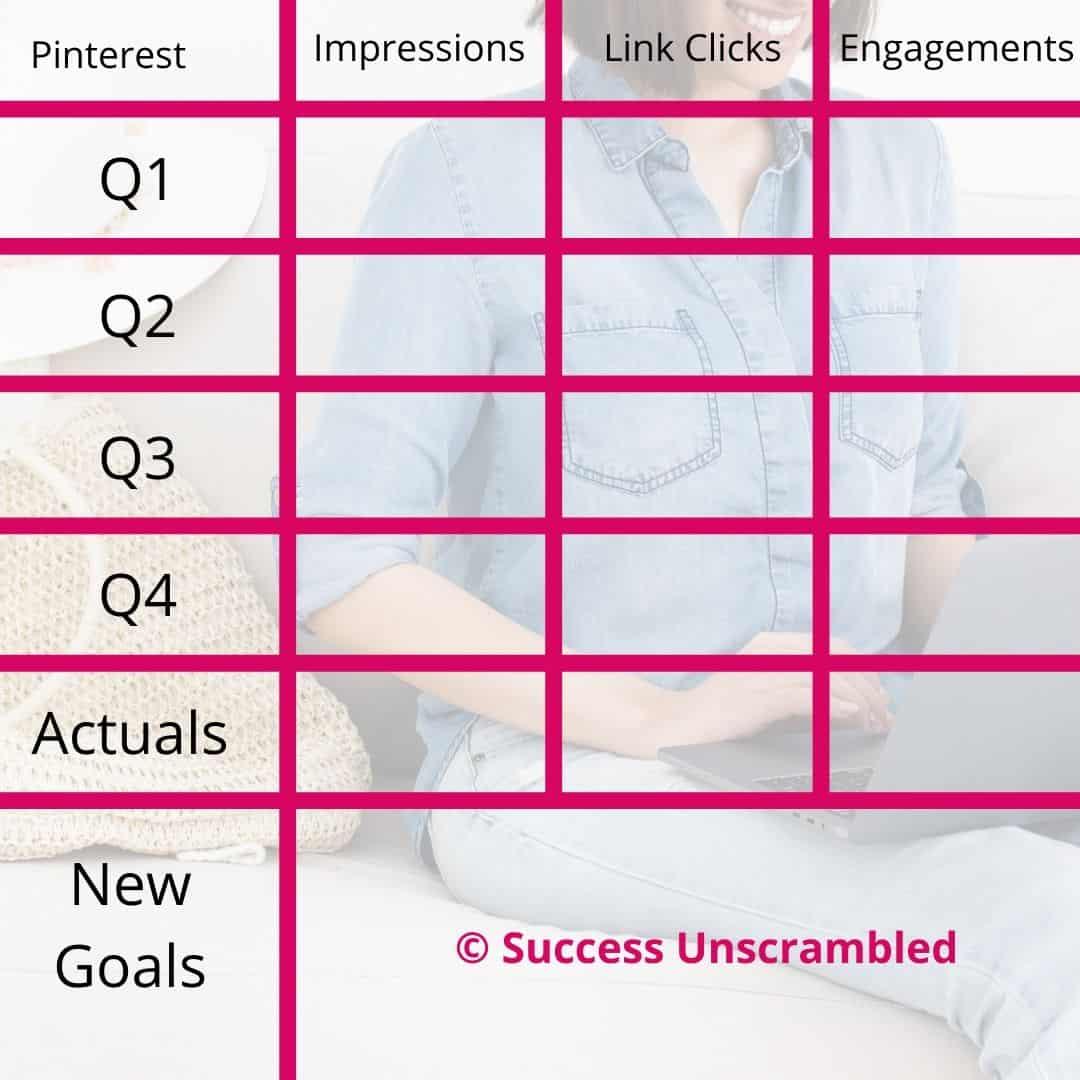 Pinterest Analytics Audit