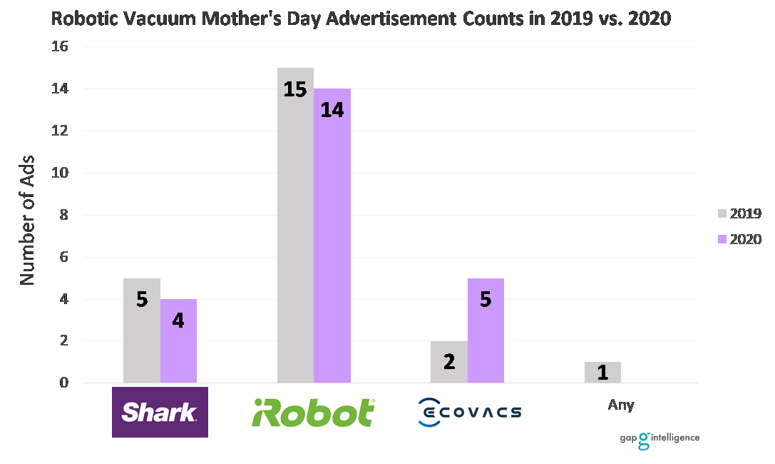 Number of Advertisements for Robotic Vacuums