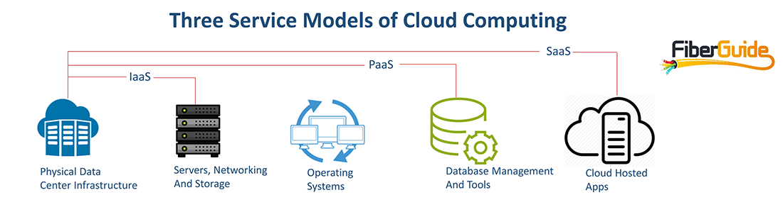 cloud-service-models