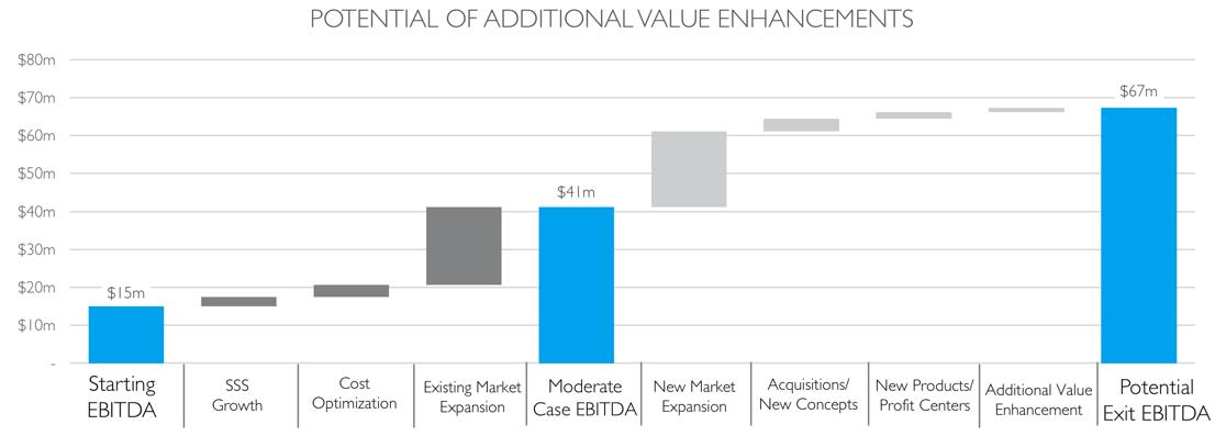 Value Enhancement restaurant audit
