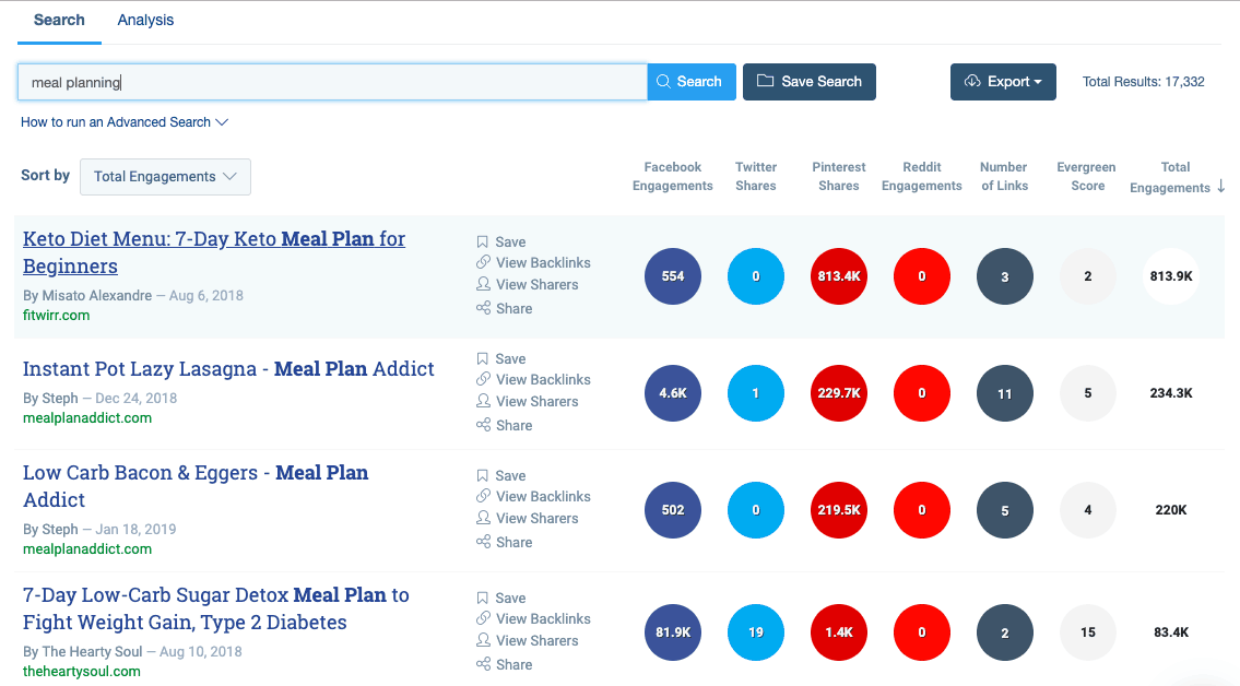 meal planning results on Buzzsumo