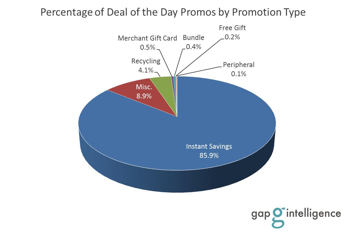 Deal of the Day Promos by Promotion Type