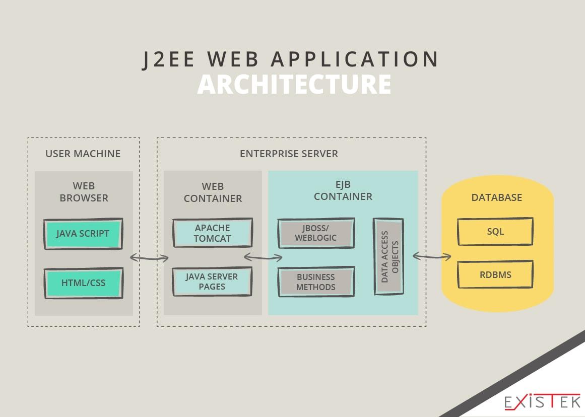 Java-based web application architecture schema 5