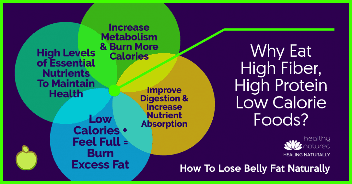 How To Lose Belly Fat Naturally - Why Eat High Fiber, High Protein Low Calorie Foods - Recipes For Weight Loss