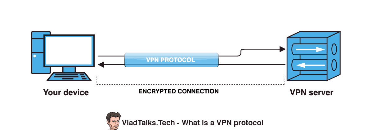 Diagram showing how the VPN protocol encrypts the communication between your device and a VPN server.