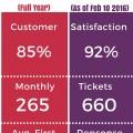 HVL Customer Service 2016