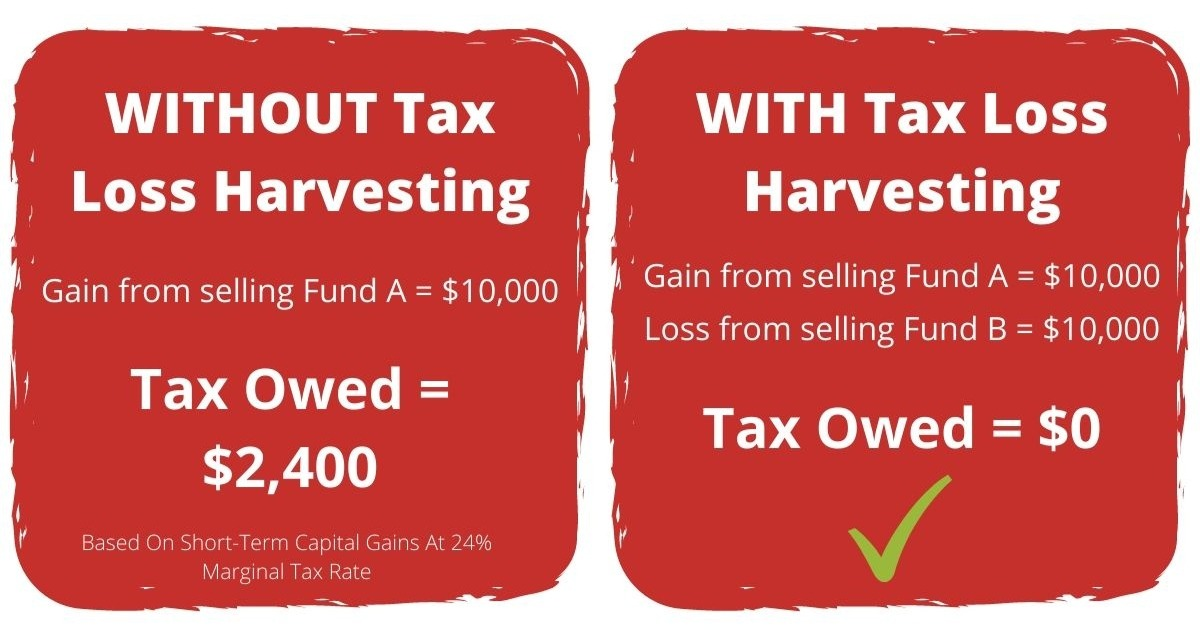 Tax-Loss Harvesting