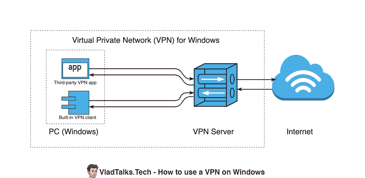 Diagram showing VPN for Windows components (VPN client, VPN server, destination)