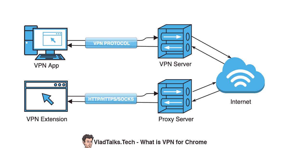 Diagram showing what are the VPN options for Chrome