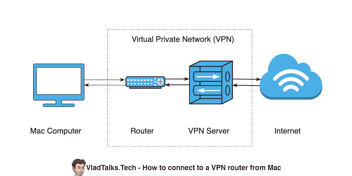 Diagram showing a Mac connected to a router that is part of a VPN network.