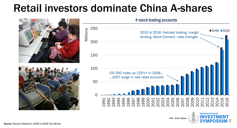 Invertir China - ETFs Bolsa China - Retail Investors China