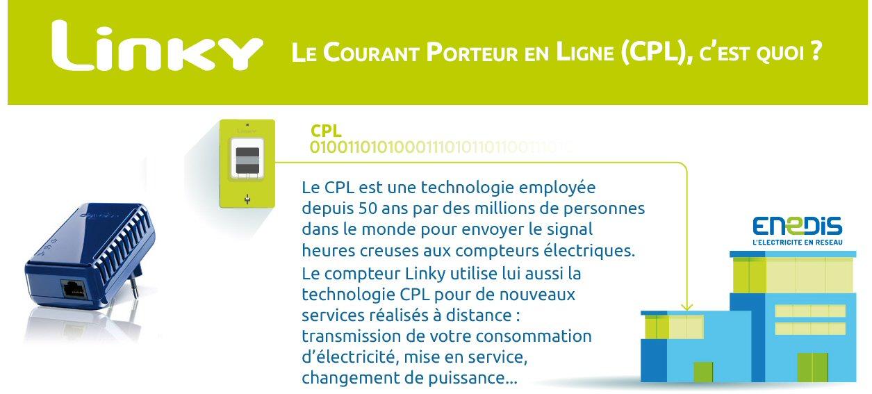 Transmission par CPL & compteur Linky - Demain conseils mesure électromagnétique