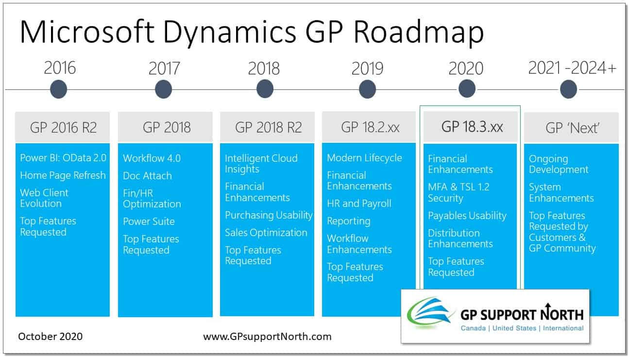 GP 218.3 roadmap 2020