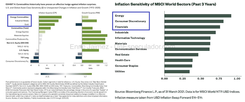 Estrategias Global Macro - Mejores sectores inflación