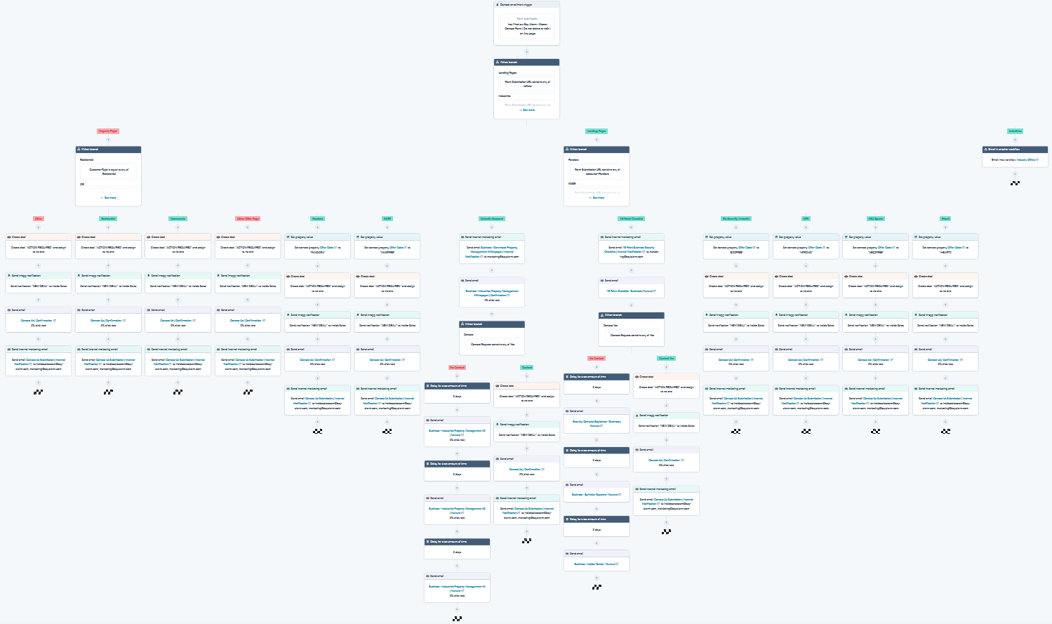 Market Automation - Example Drip Campaign Workflow in HubSpot