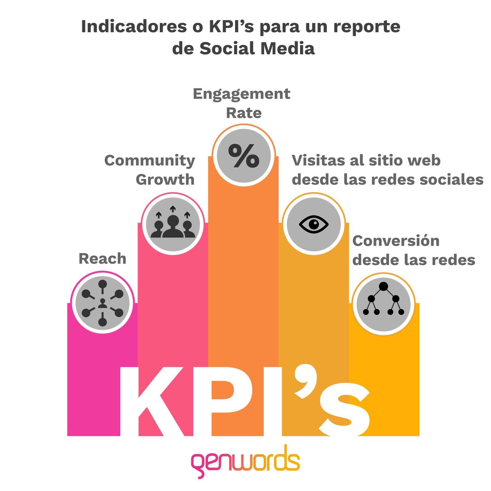 indicadores-KPI-reporte-de-social-media