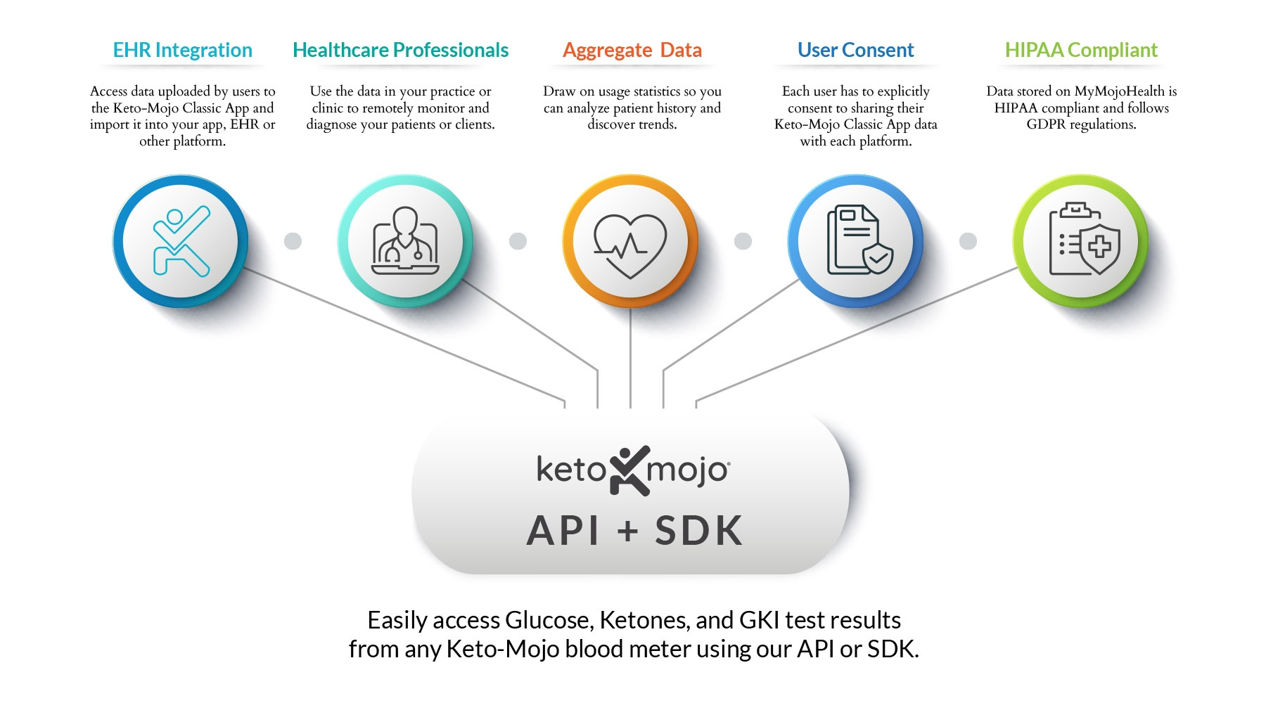 Keto-Mojo-API-Benefits