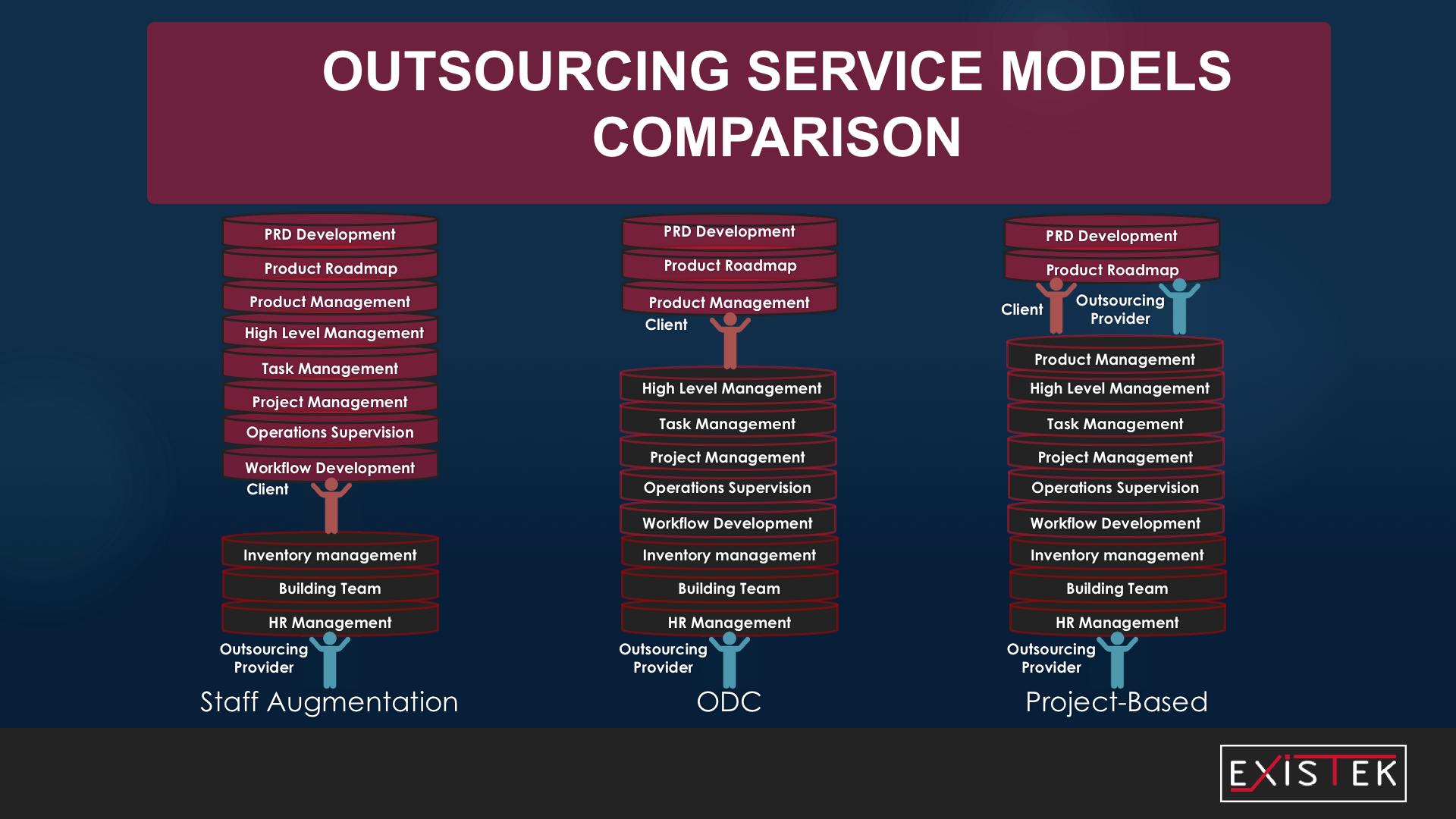 offshore software development model by services models illustration