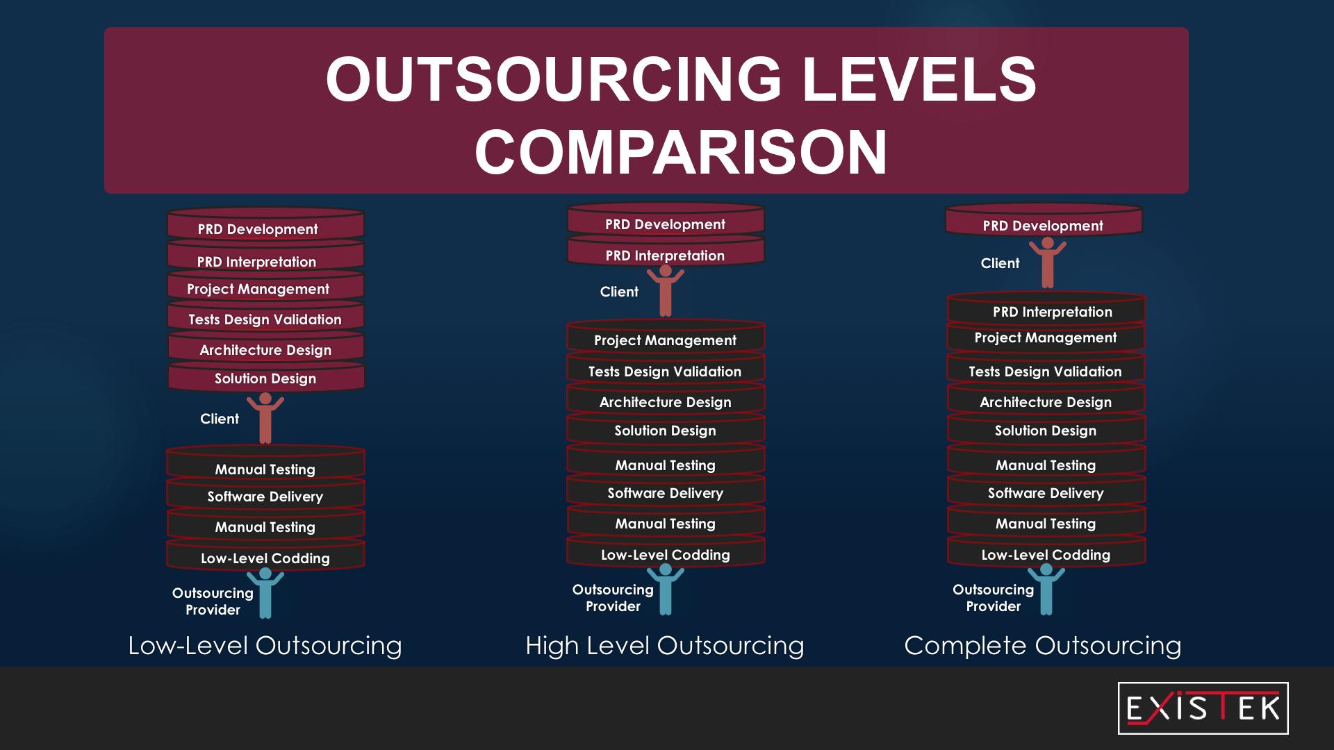 offshore software development model by levels illustration
