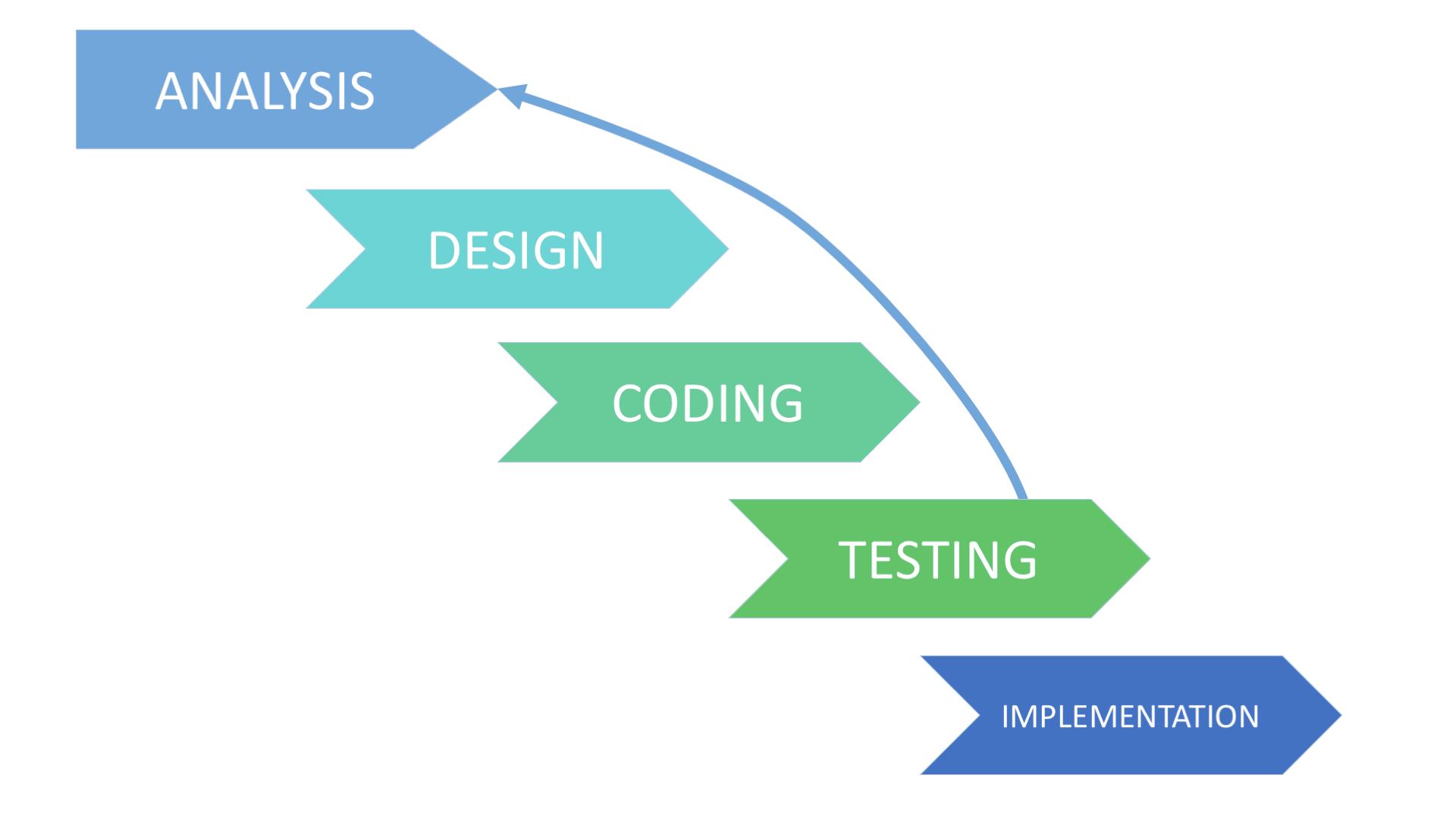 Iterative SDLC Model Scheme