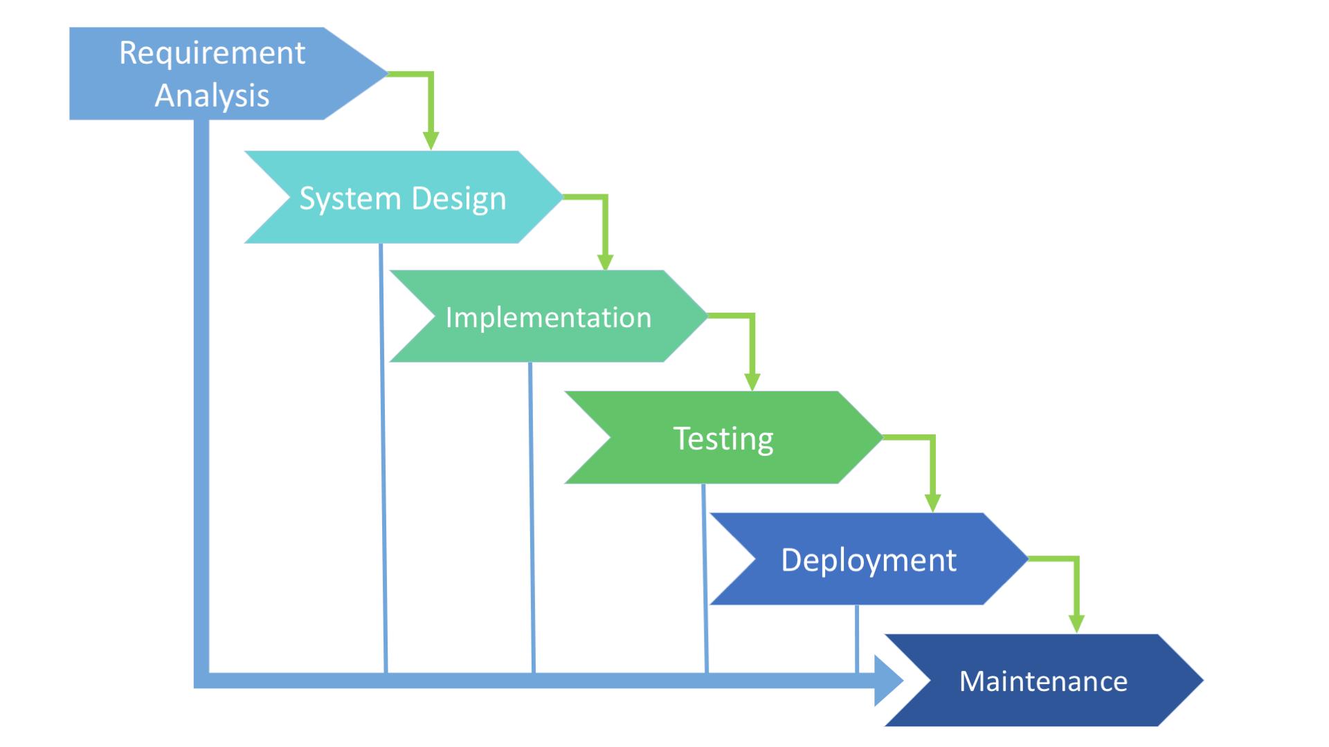 Waterfall SDLC Model Scheme