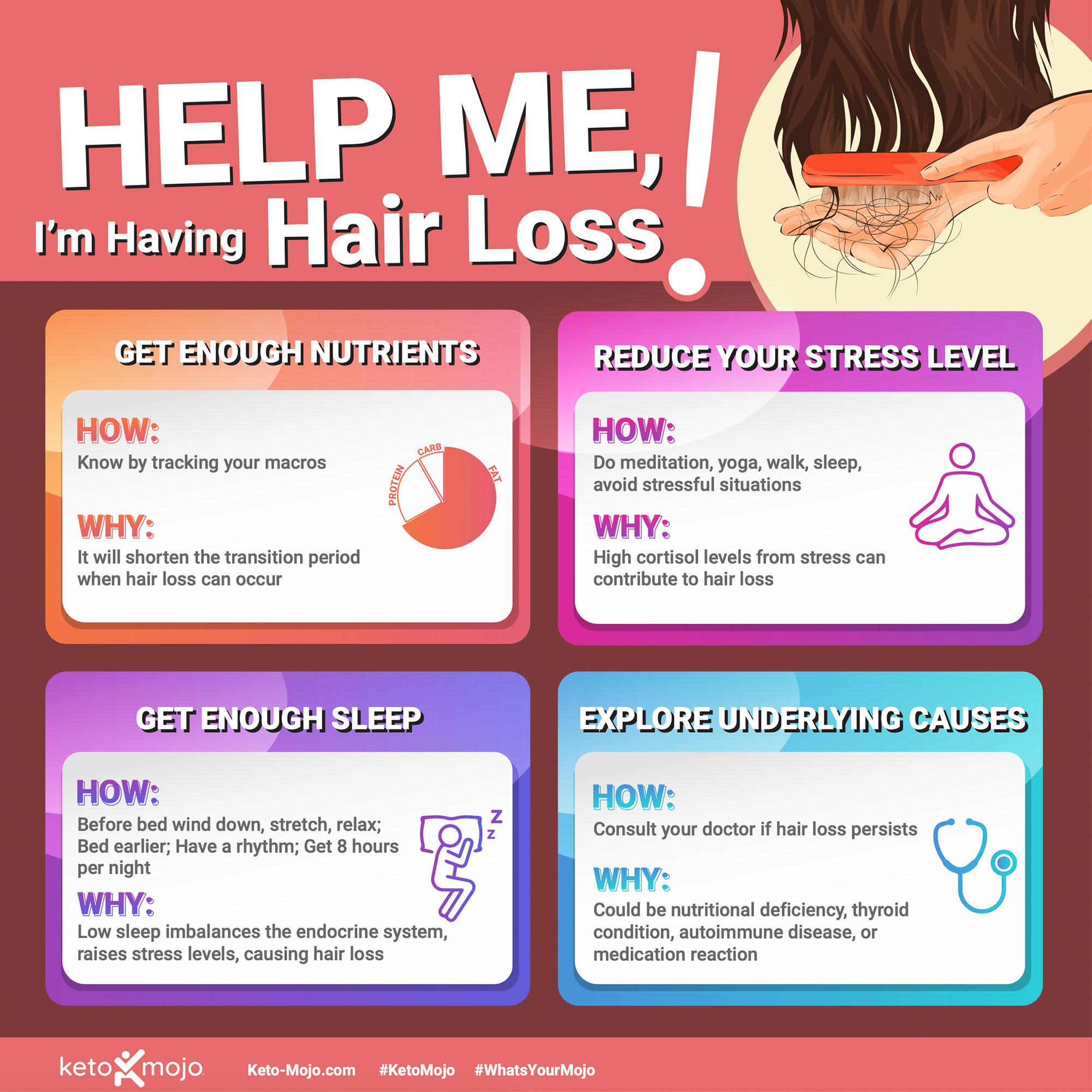 Keto-Mojo Hair Loss